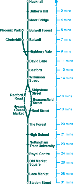 nottingham tram map